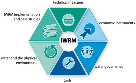 Thematische Kategorien des E-Learning Moduls IWRM
