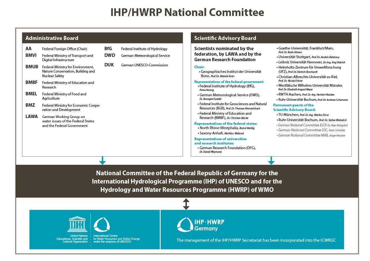 National Comitee