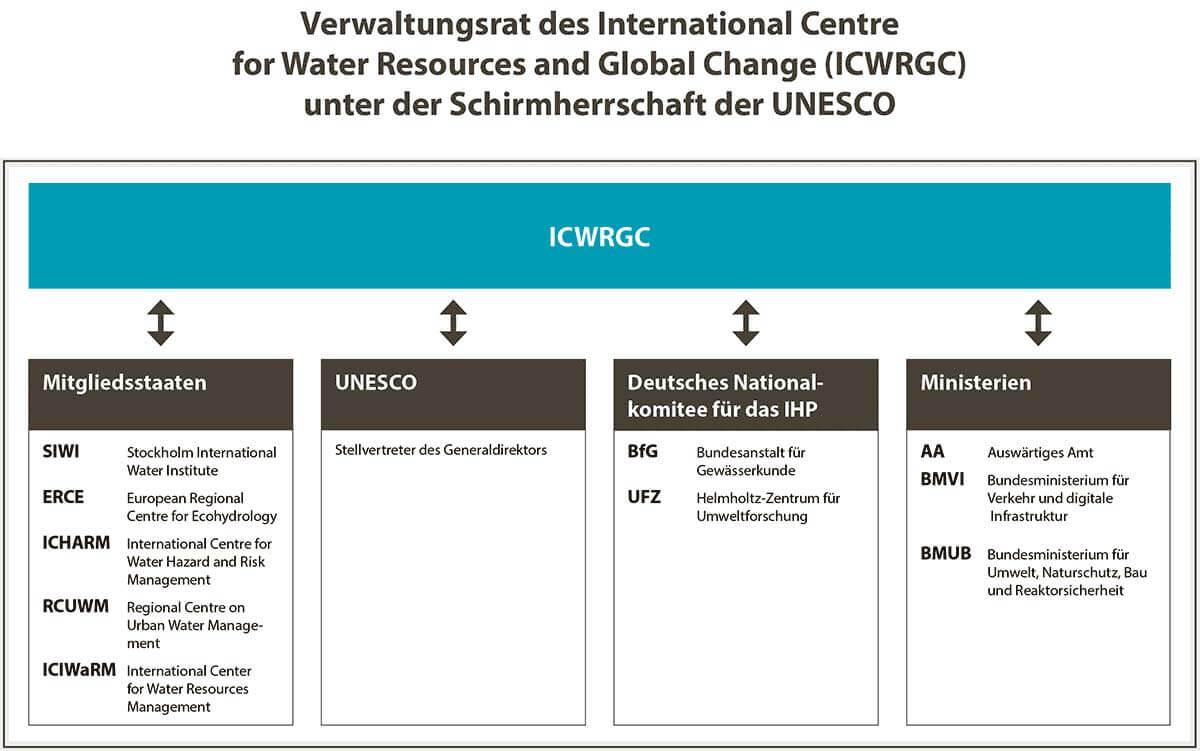 Verwaltungsrat des ICWRGC