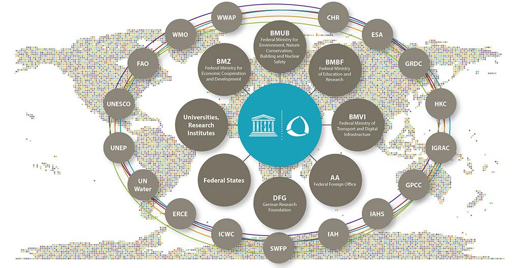 ICWRGC Networks